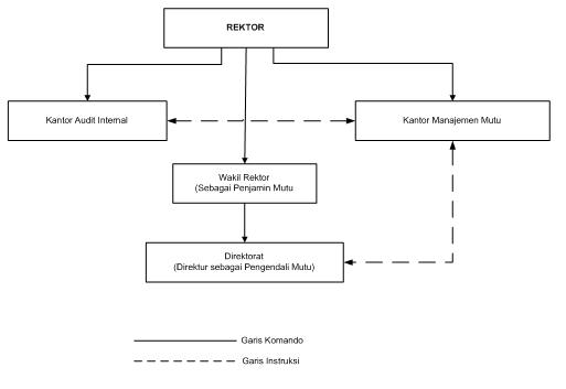 1. Diagram Struktur Organisasi Penjaminan Mutu Direktorat di bawah Wakil Rektor