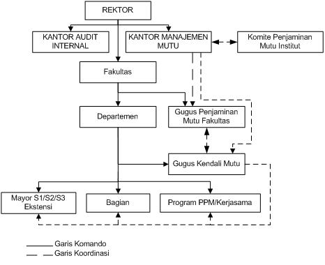 2. Diagram Struktur Organisasi Pelaksanaan Implementasi Penjaminan Mutu di Fakultas dan Departemen