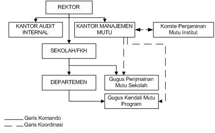 3. Diagram Struktur Organisasi Pelaksanaan Implementasi Penjaminan Mutu di Sekolah dan Program