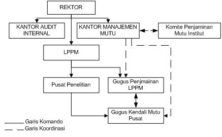4. Diagram Struktur Organisasi Pelaksanaan Implementasi Penjaminan Mutu di Pusat-Pusat di bawah koordinasi LPPM.