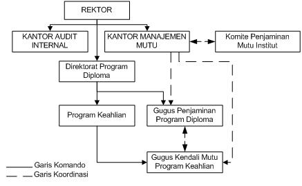 5. Diagram Struktur Organisasi Pelaksanaan Implementasi Penjaminan Mutu di Direktorat Program Diploma.