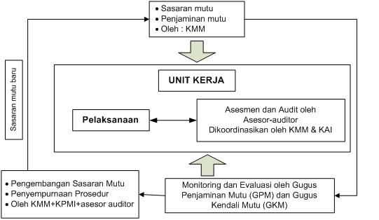 6. Alur Pelaksanaan Implementasi Penjaminan Mutu IPB