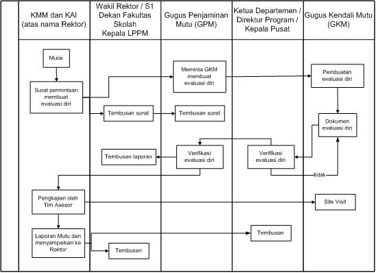 7. Diagram Alur Proses Penilaian (asesmen dan audit) Unit Kerja.
